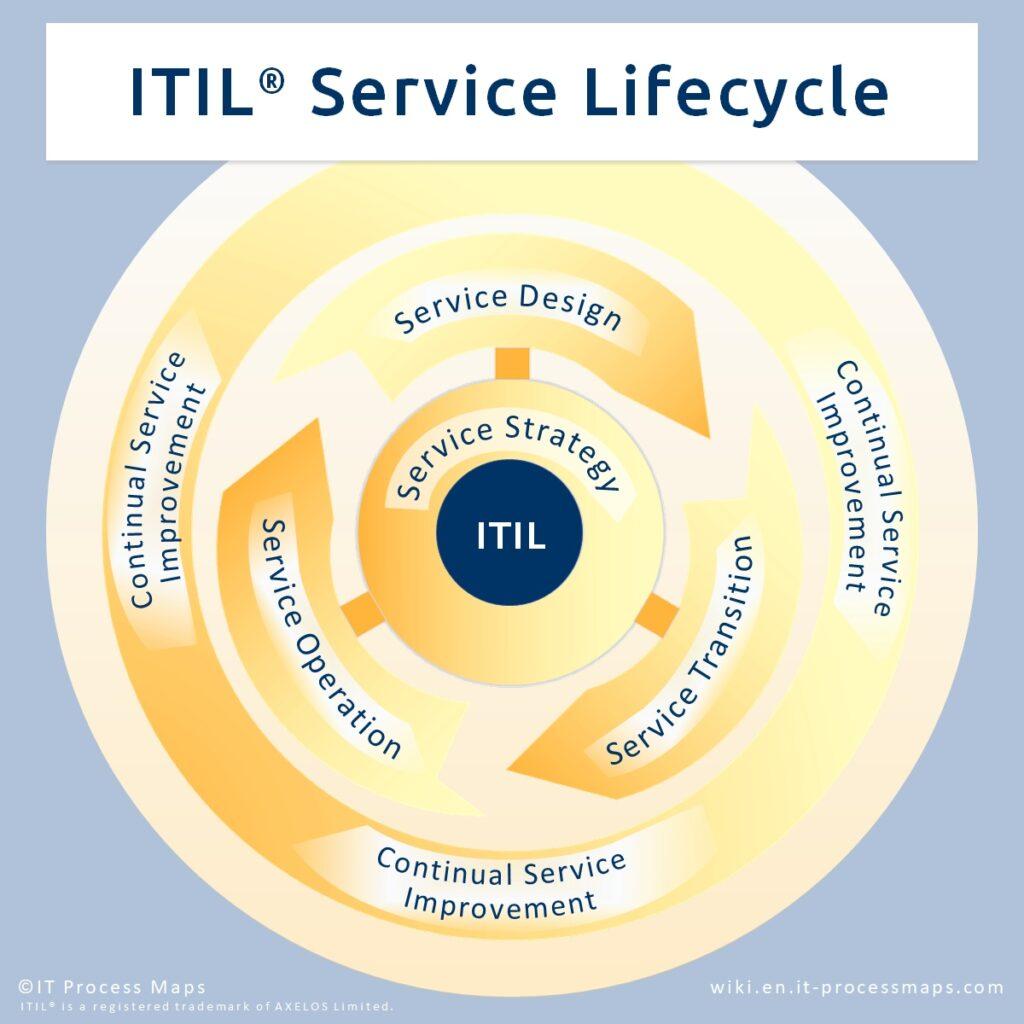 Take my ITIL Master Level test, Take my ITIL Master Level exam